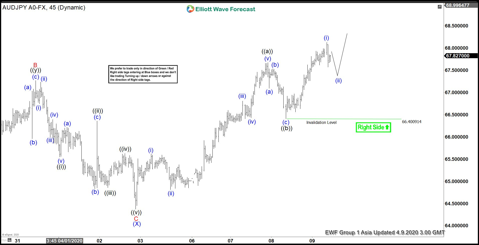 Elliott Wave View: Further Upside in AUDJPY