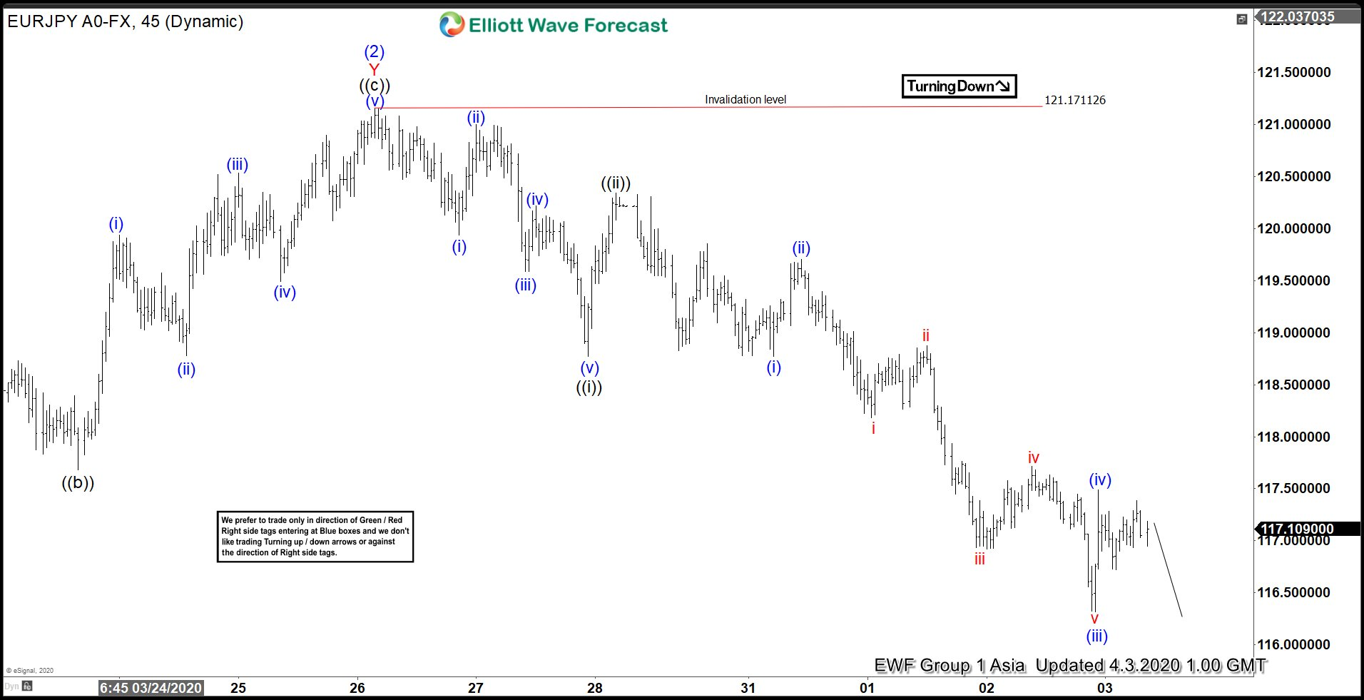 Elliott Wave View: EURJPY Has Resumed Lower