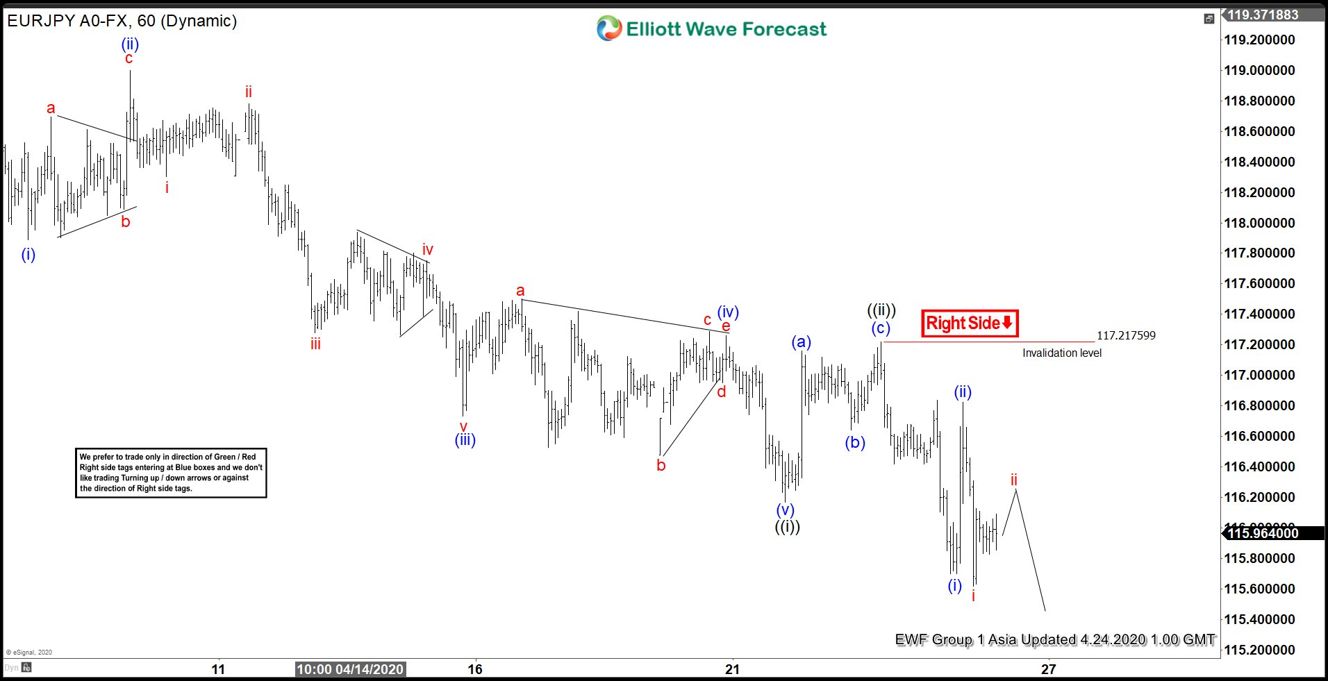 Elliott Wave View: Rally in EURJPY Expected to Fail