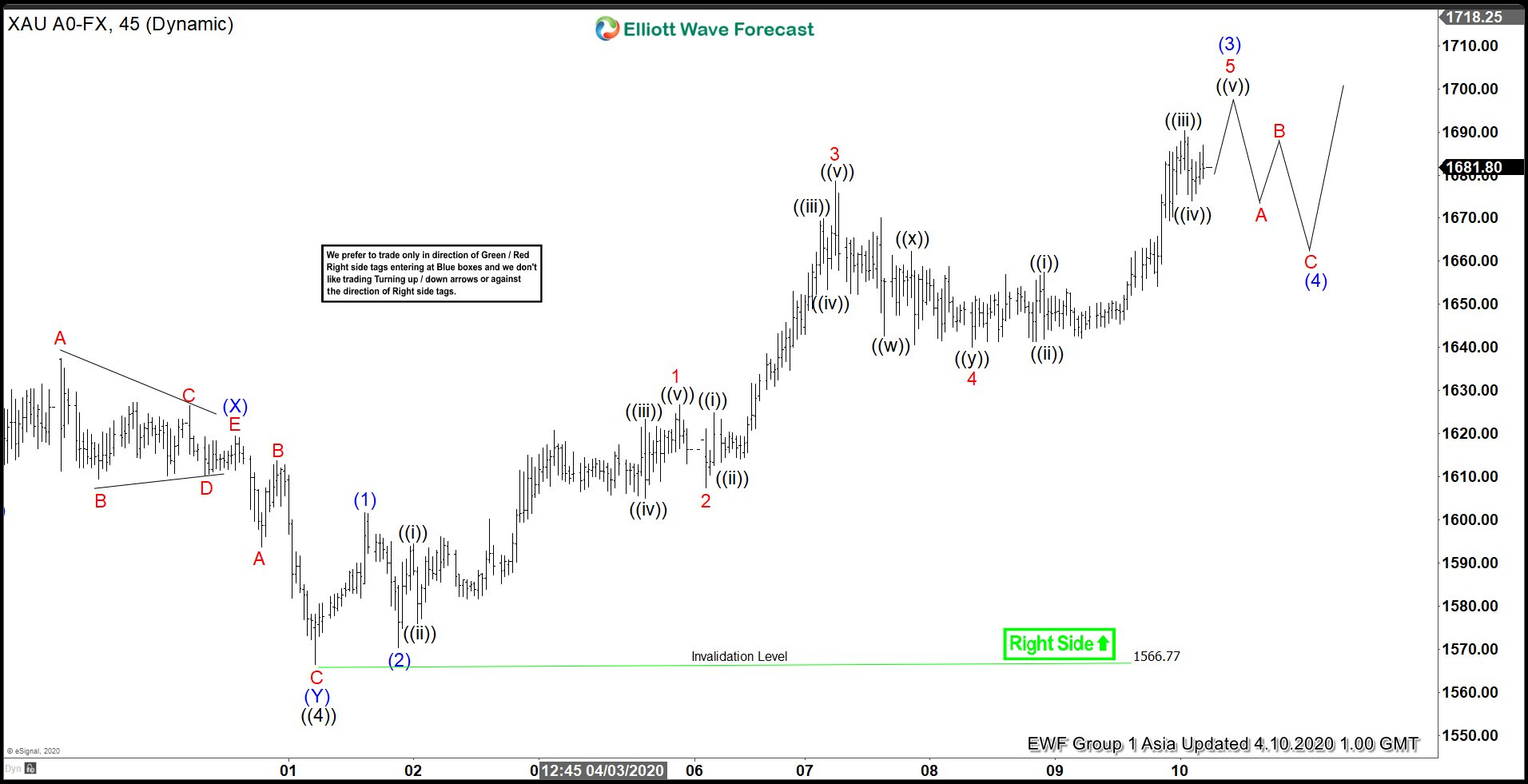 Elliott Wave View: Gold Rallying as an Impulse