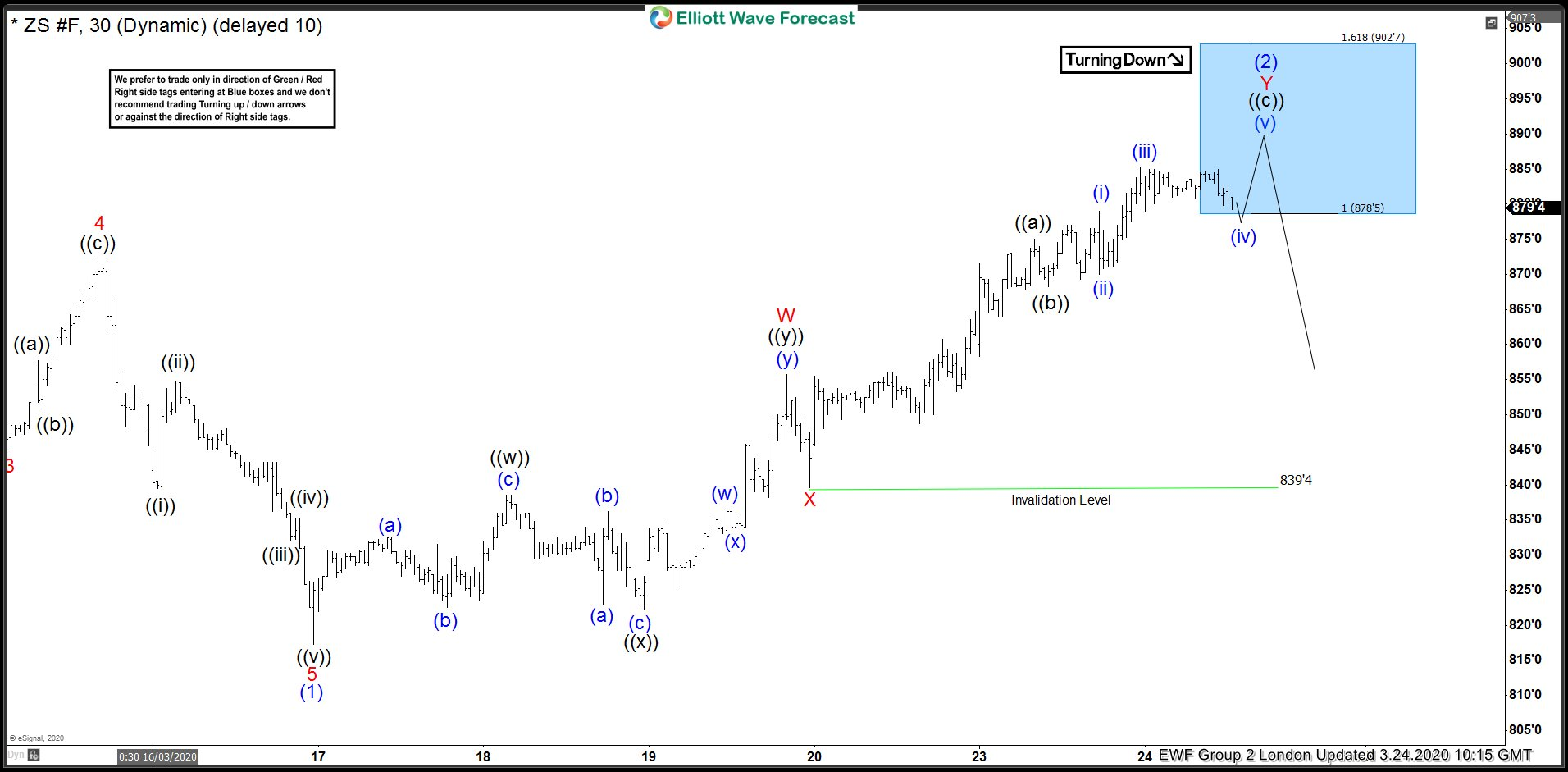 Soybean Elliott Wave View: Reacting Lower From Blue Box Area