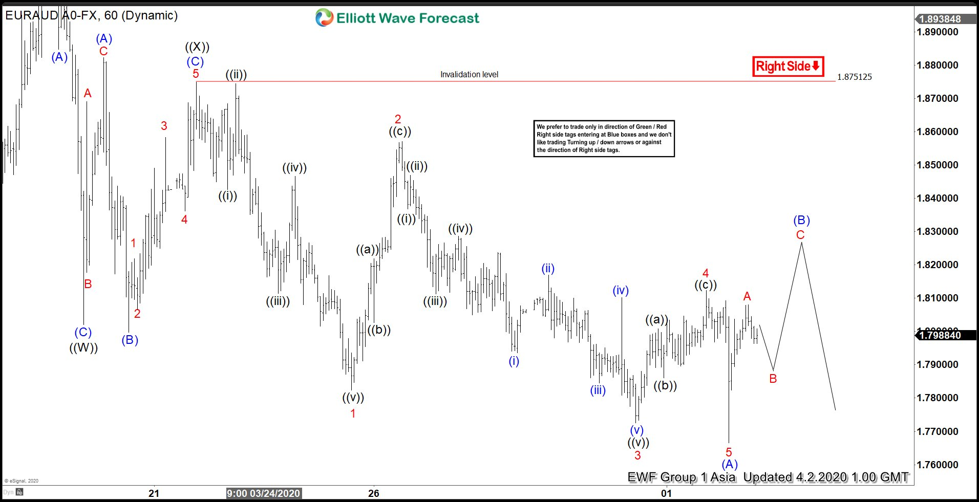 Elliott Wave View: EURAUD Can See More Downside