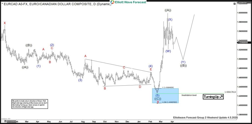EURCAD Elliott Wave View: Forecasting The Rally Higher