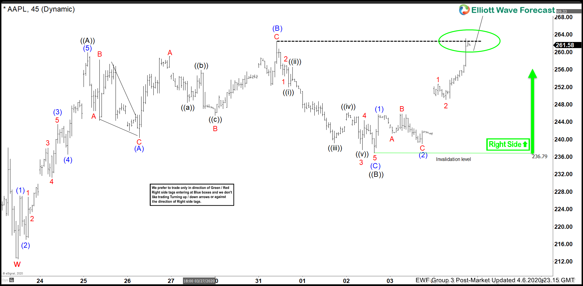 Apple ( $AAPL) Elliott Wave: Forecasting The Path