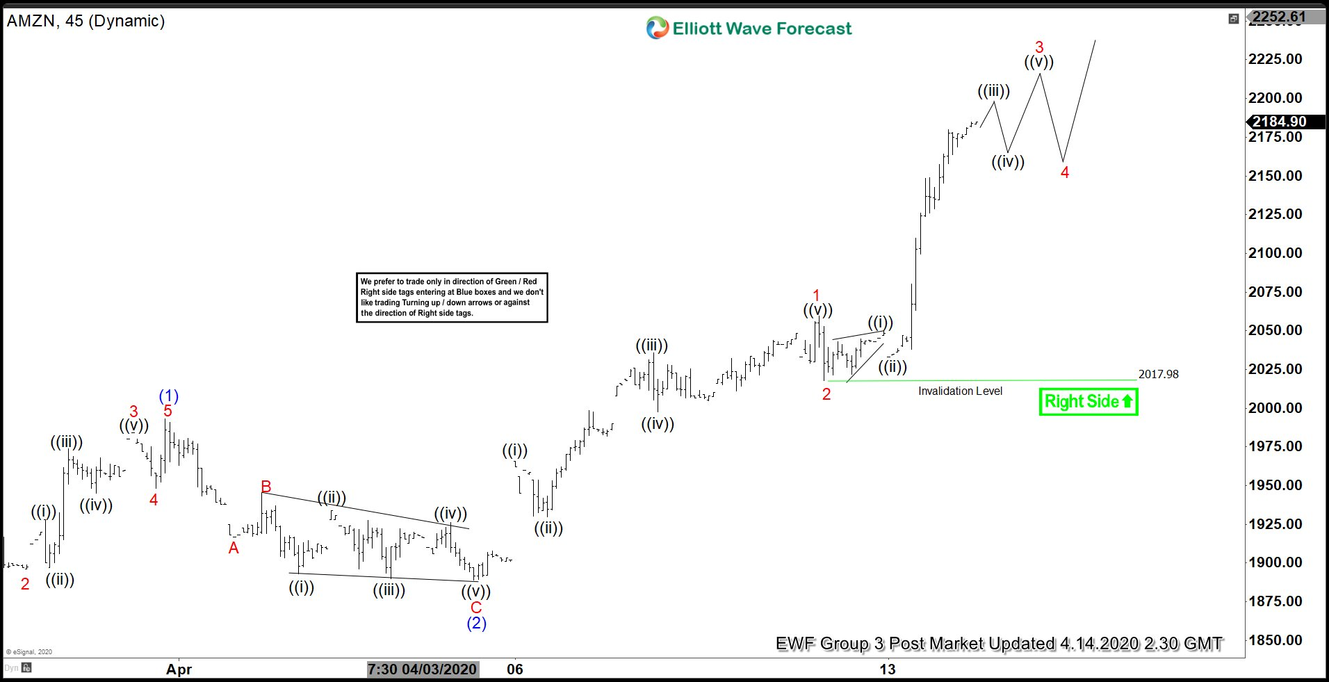 Elliott Wave View: Amazon (AMZN) Aiming for All-Time High