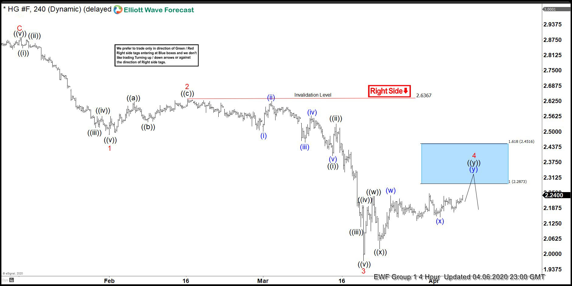 COPPER ( $HG_F ) Forecasting The Decline From The Blue Box Area
