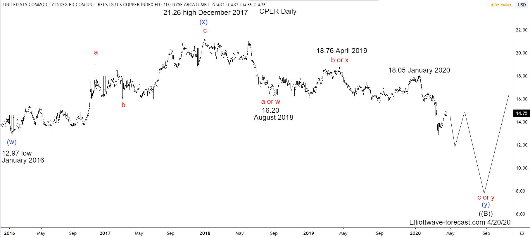 $CPER Copper Index Tracker Elliott Wave & Long Term Cycles