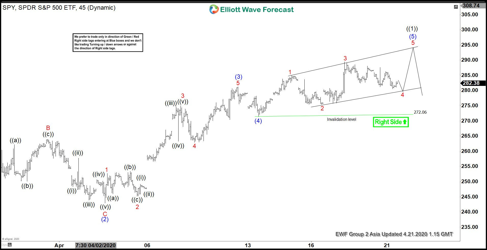 Elliott Wave View: SPY Looking for Pullback Soon