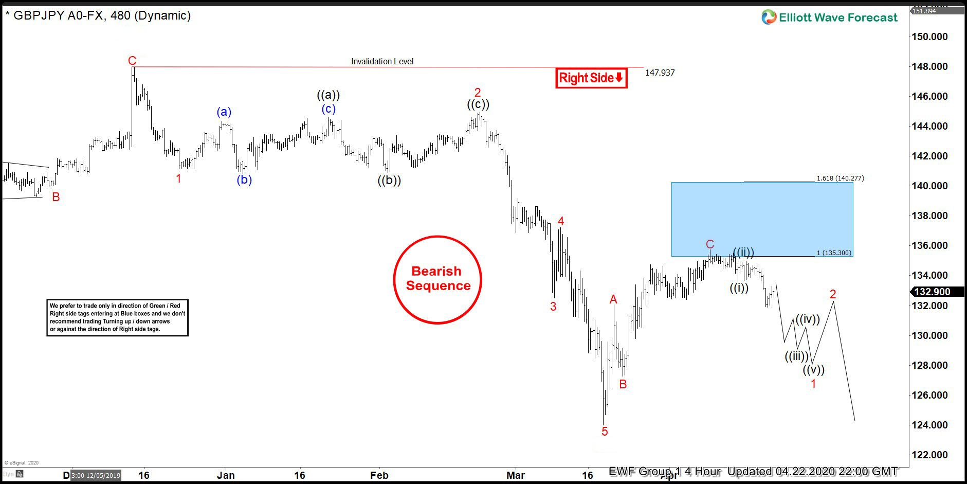 GBPJPY 4.22.2020 4 Hour Chart