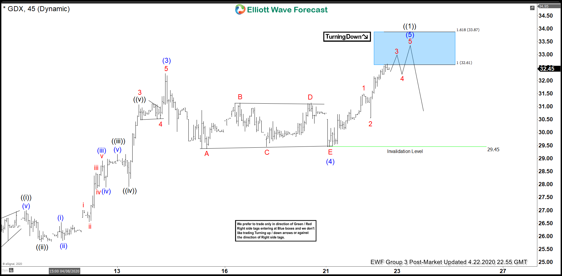 Elliott Wave View: GDX Extends Higher to 7 Year High