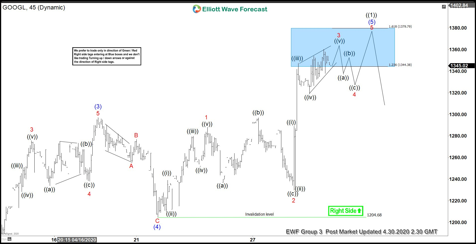 Elliott Wave View: Google (GOOGL) Ending 5 waves Impulse