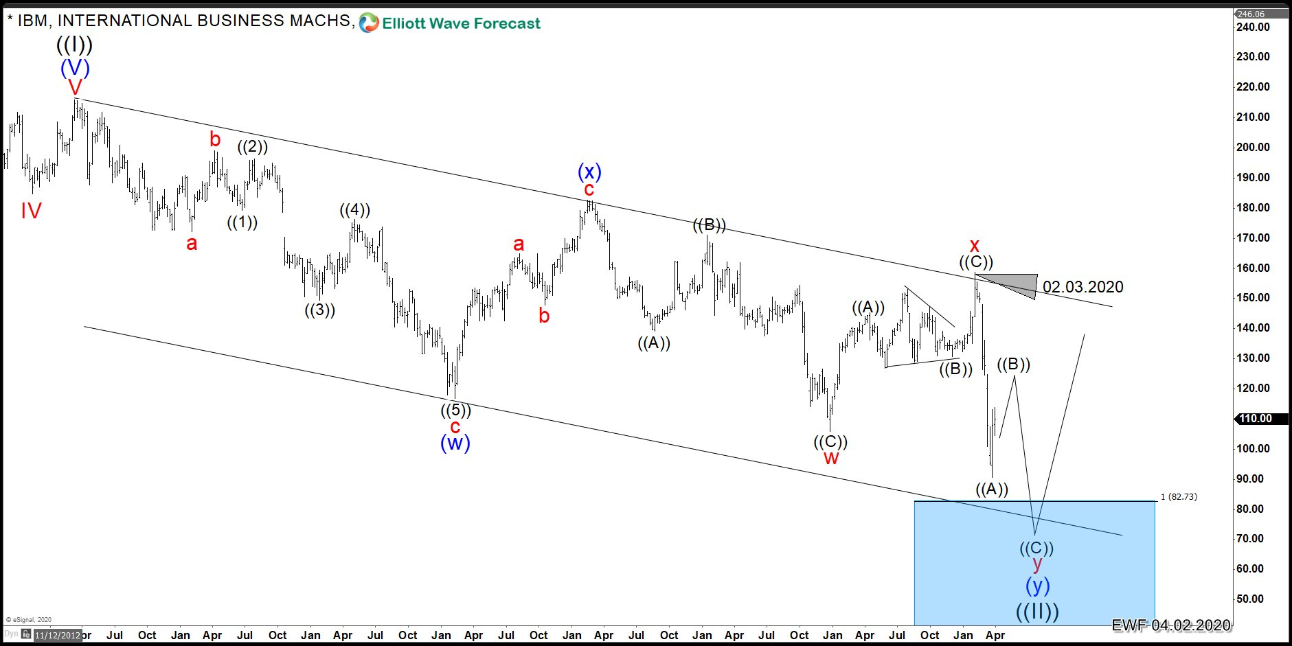 IBM Weekly Elliott Wave Analysis