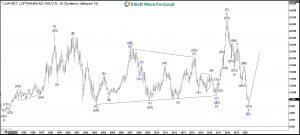 Lufthansa Elliott Wave Monthly