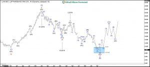 Lufthansa Elliott Wave Weekly