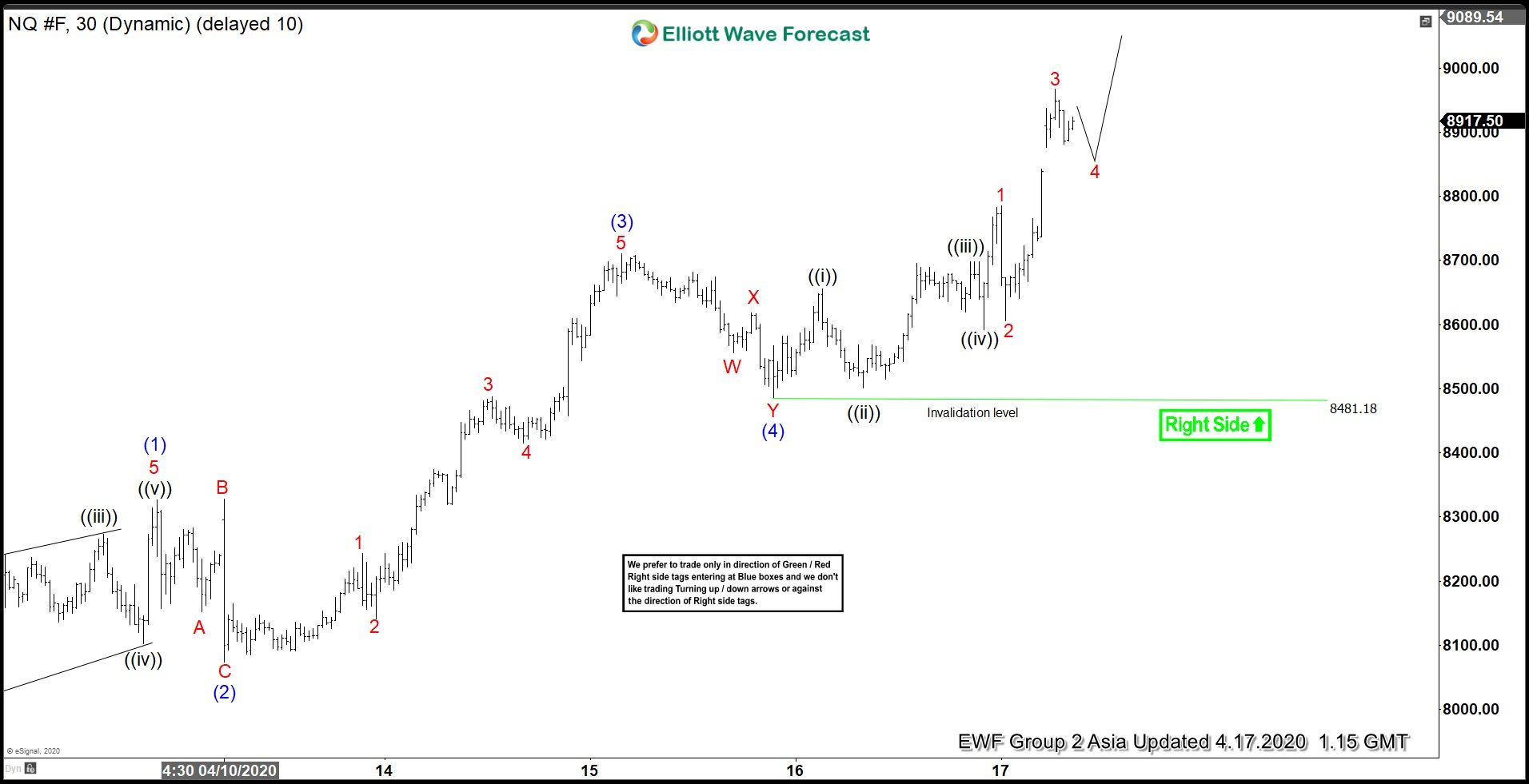 Elliott Wave View: Impulsive Rally in Nasdaq Favors Upside
