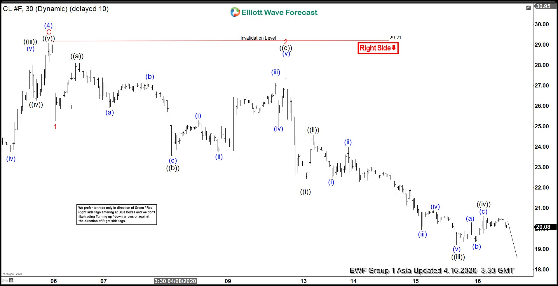 Elliott Wave View: Crude Oil (CL_F) Sellers Remain In Control
