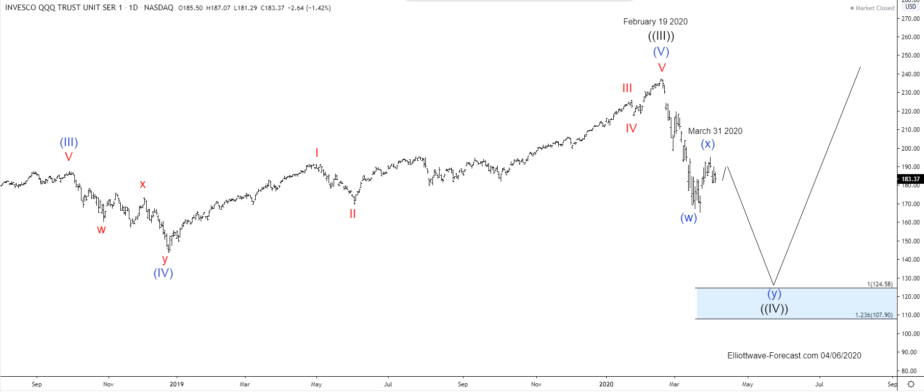 The $QQQ Nasdaq Tracker Long Term Cycles & Elliott Wave