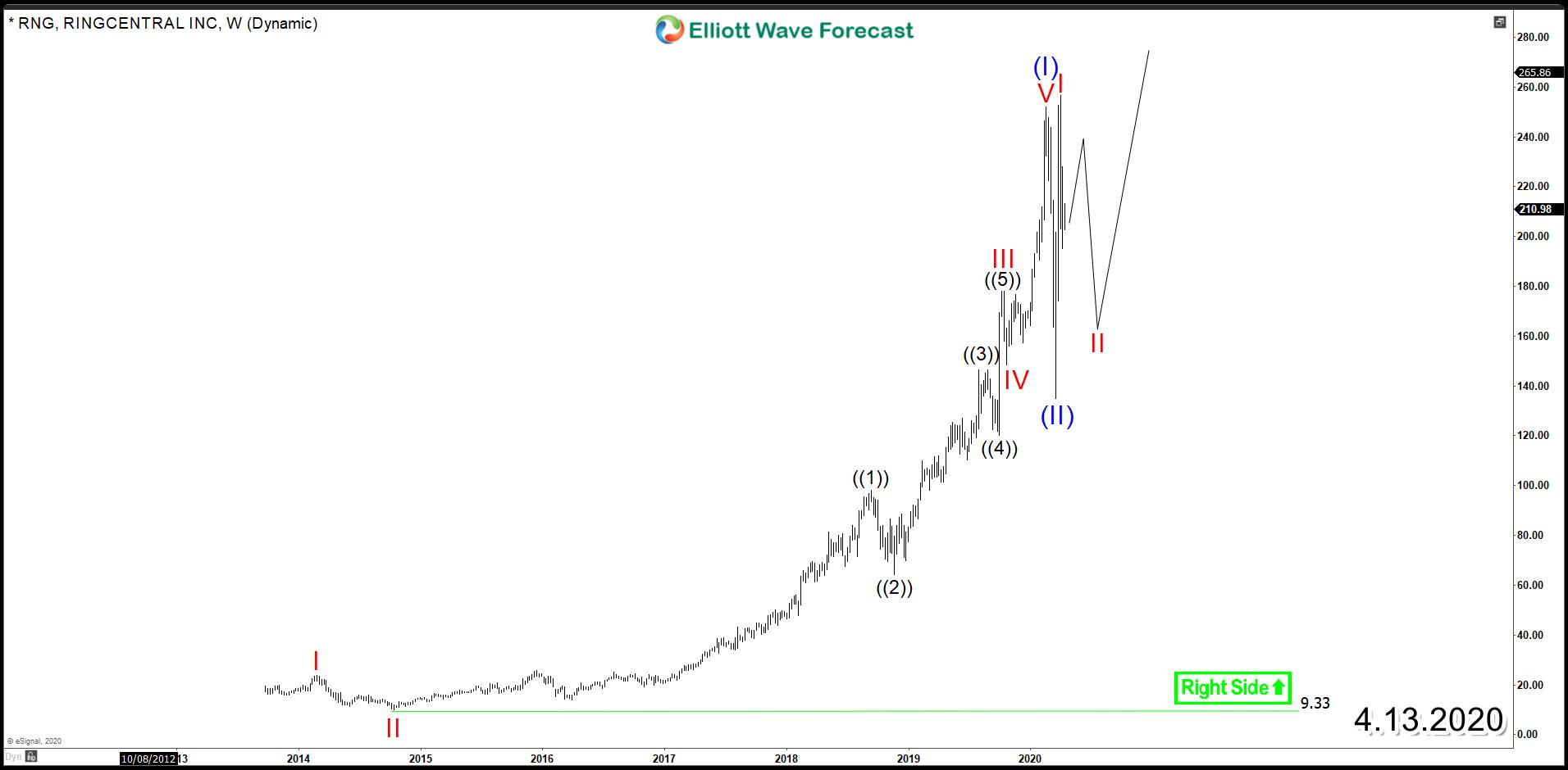 RingCentral Inc (NYSE: RNG) – Bullish Cycle in Play