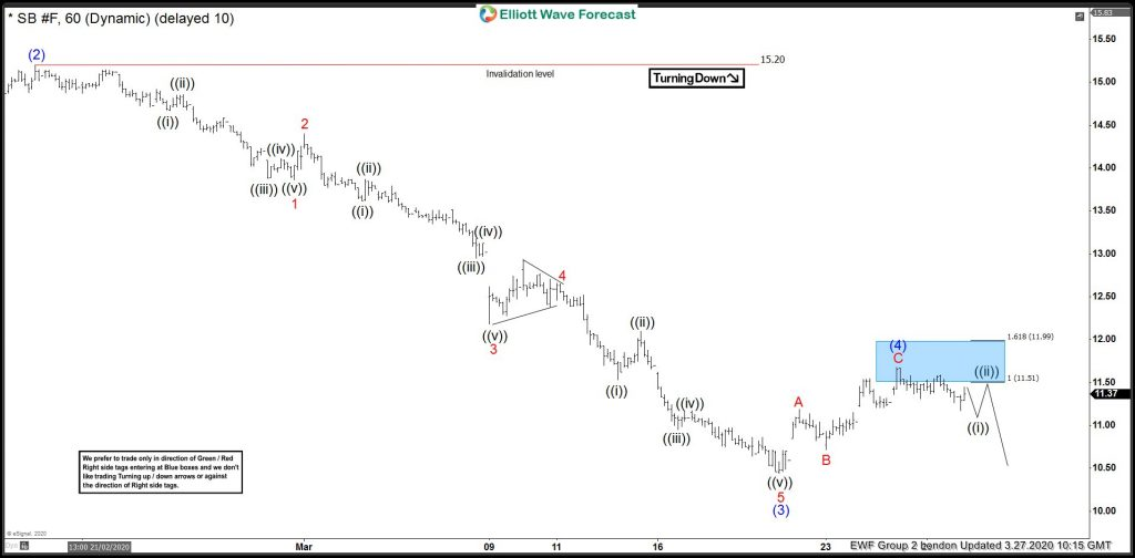 Sugar Elliott Wave View: Selling The Wave 4 Bounce