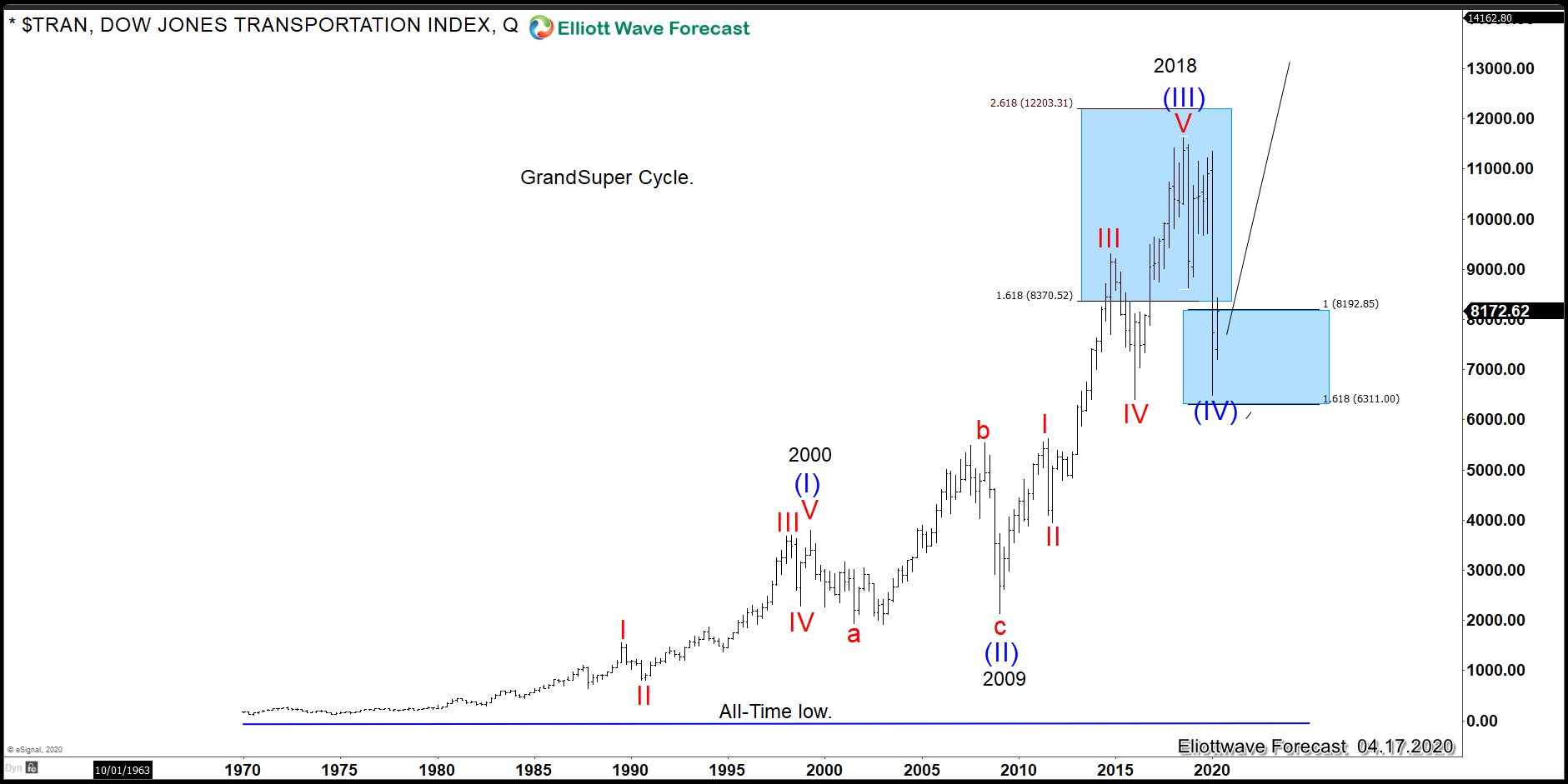 $TRAN Dow Transportation Long-term Elliott Wave Analysis