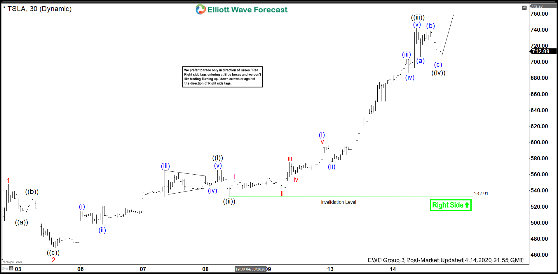 Elliott Wave View: Tesla Impulsive Rally