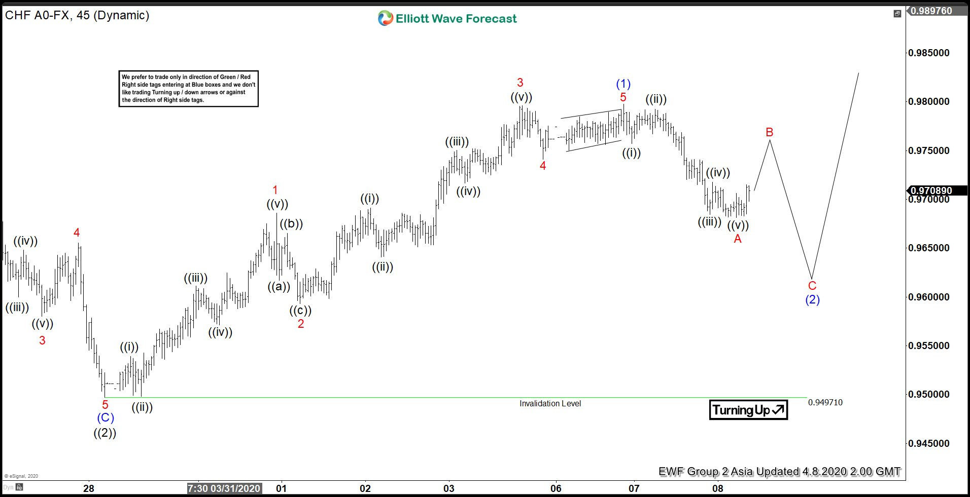 Elliott Wave Forecast: USDCHF Dips Can See Support