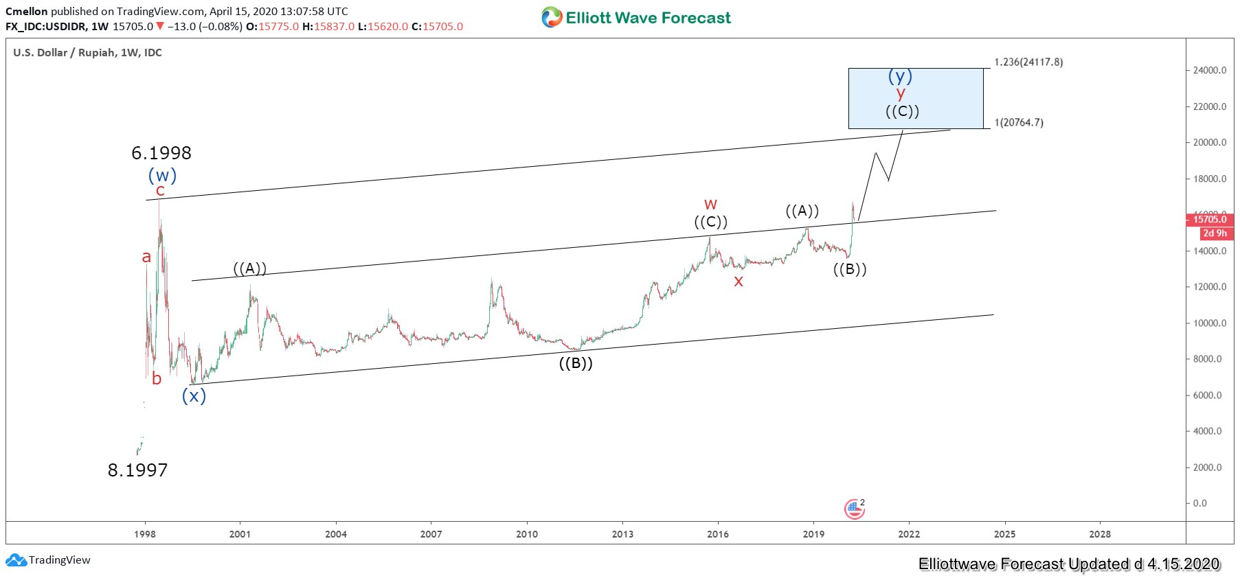 Rupiah Weekly Elliott Wave Chart