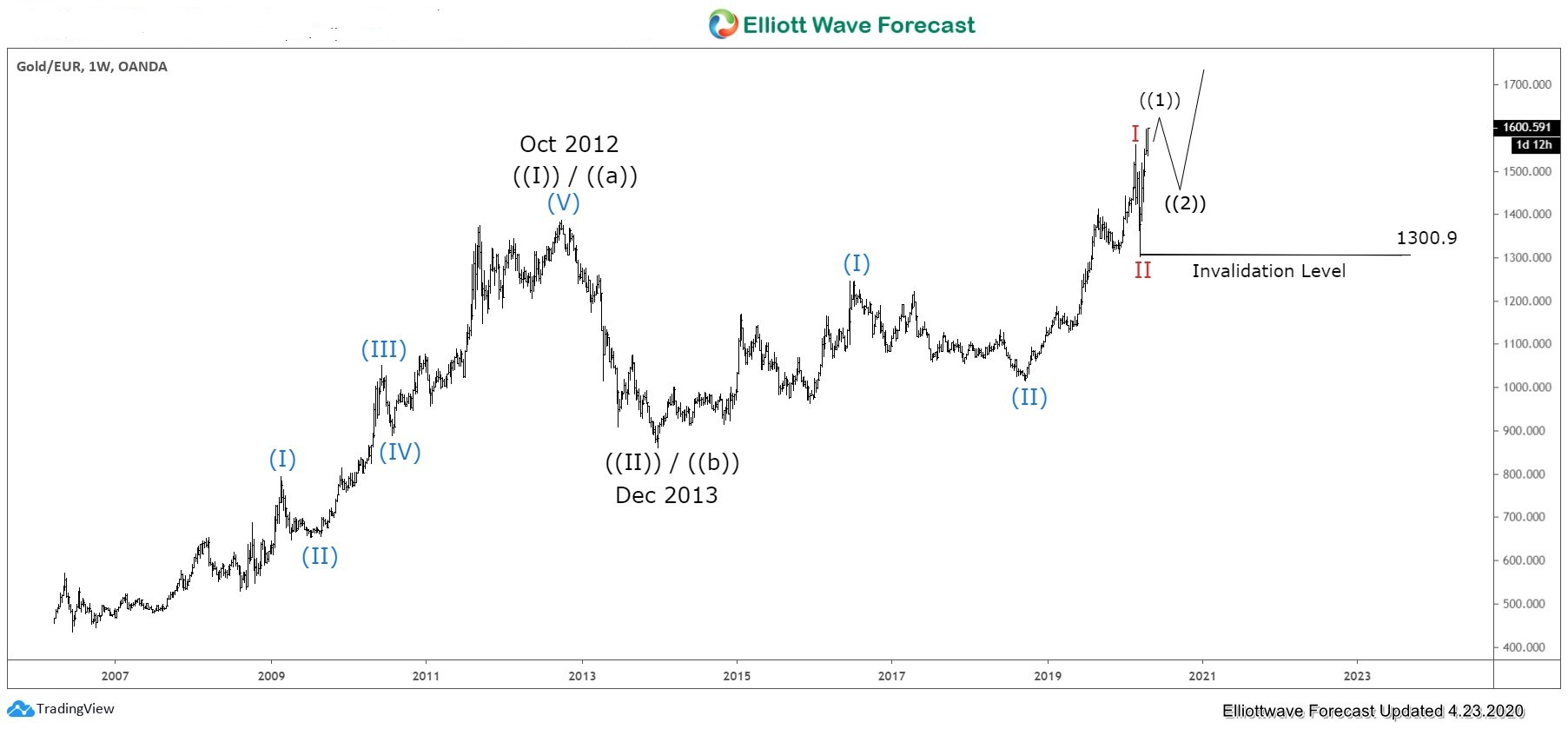 Gold against Euro Dollar (XAUEUR) Running to All-Time High