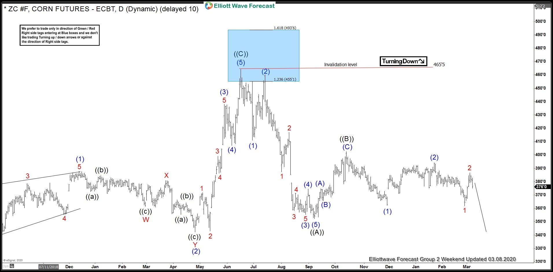 Corn Futures Incomplete Elliott Wave Sequence Favours More Downside