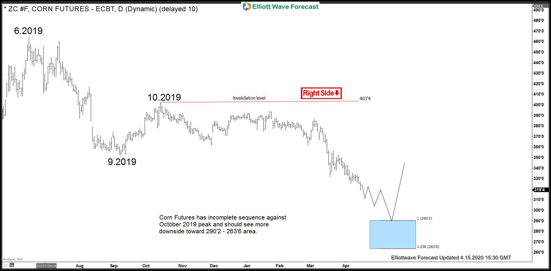ZC_F (Corn Futures) Incomplete Elliott wave sequence