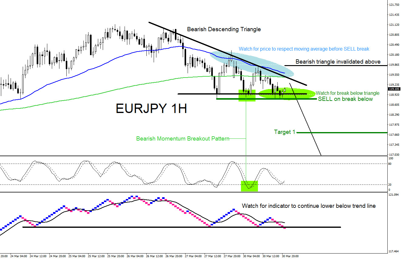 EURJPY : Trading a Triangle Breakout Pattern