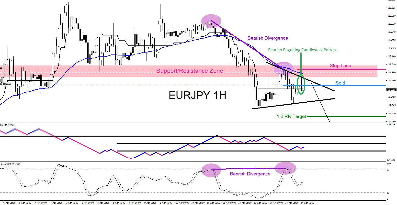 EURJPY : Market Patterns Calling the Move Lower