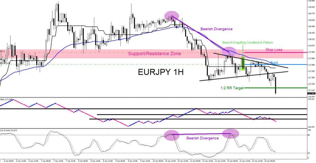 EURJPY, forex, trading, elliottwave, market pattern, technical analysis, aidanfx