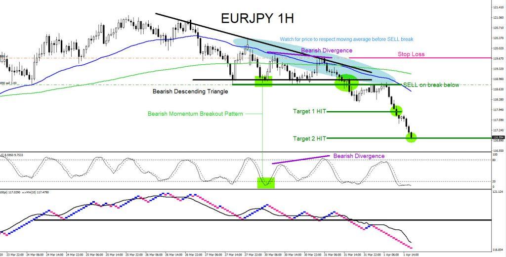 EURJPY, forex, trading, elliottwave, technical analysis, aidanfx, market patterns