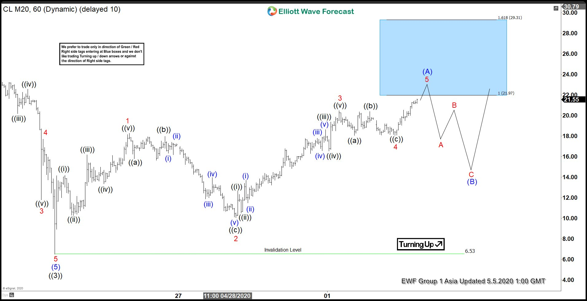 Elliott Wave View: Leading Diagonal in Oil