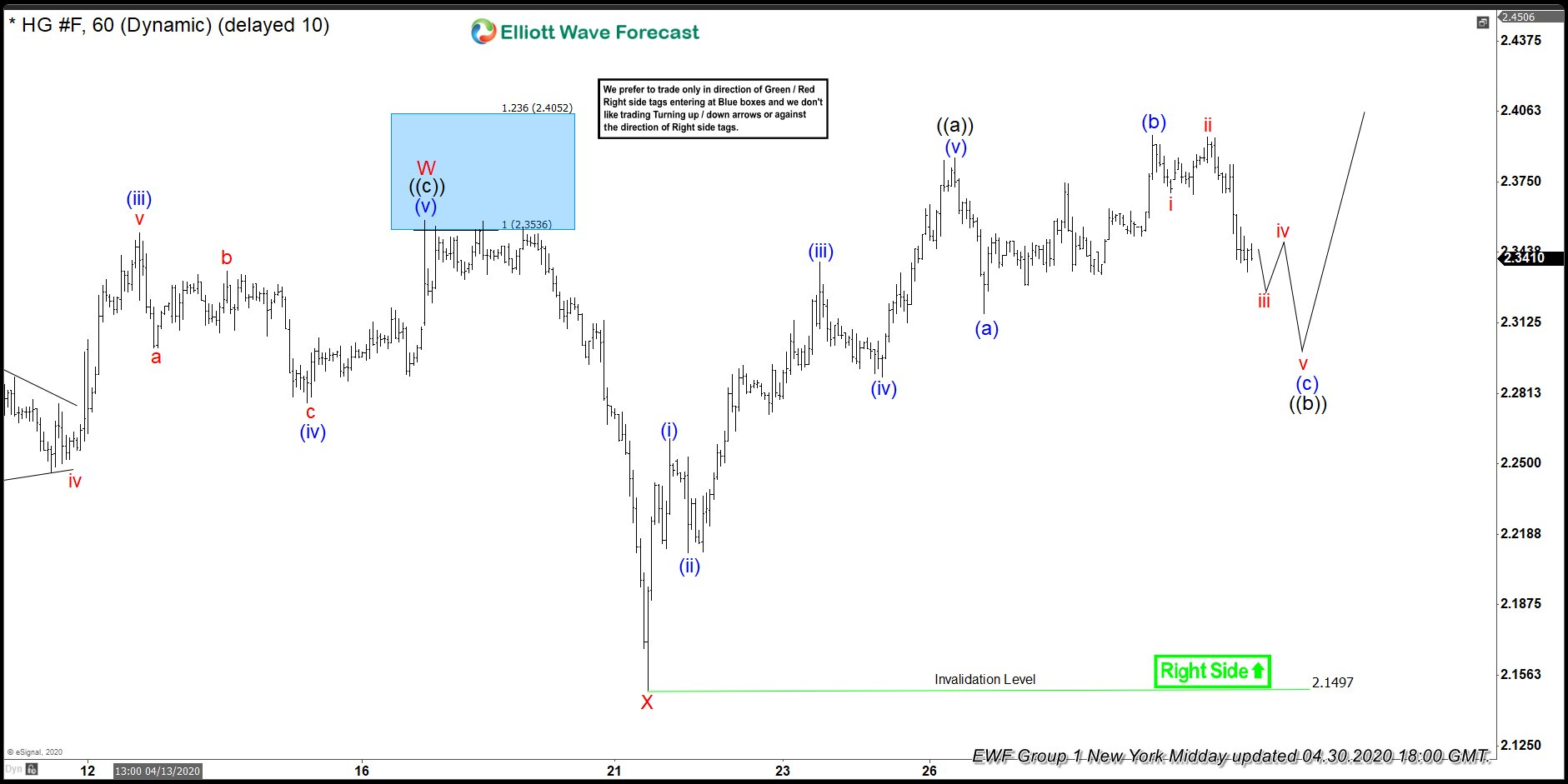 Copper ( $HG_F ) Forecasting The Rally After Elliott Wave Flat