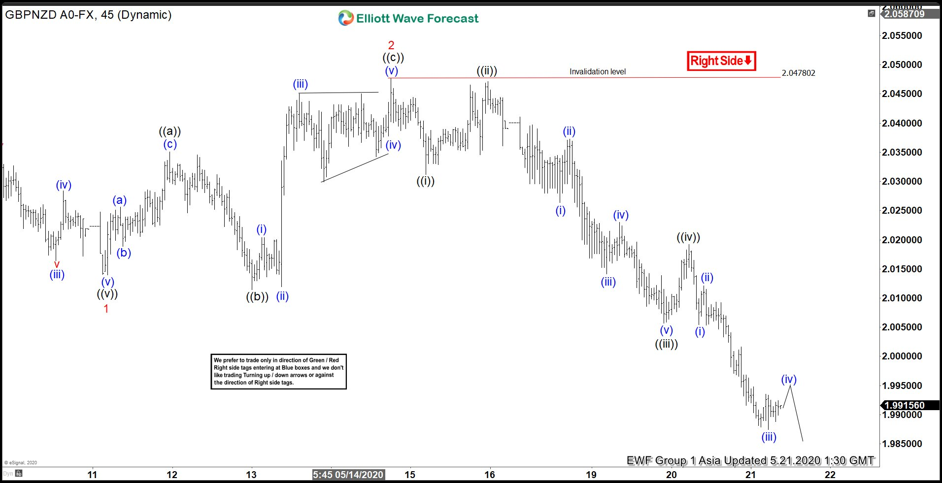 GBPNZD 1 Hour Elliott Wave chart