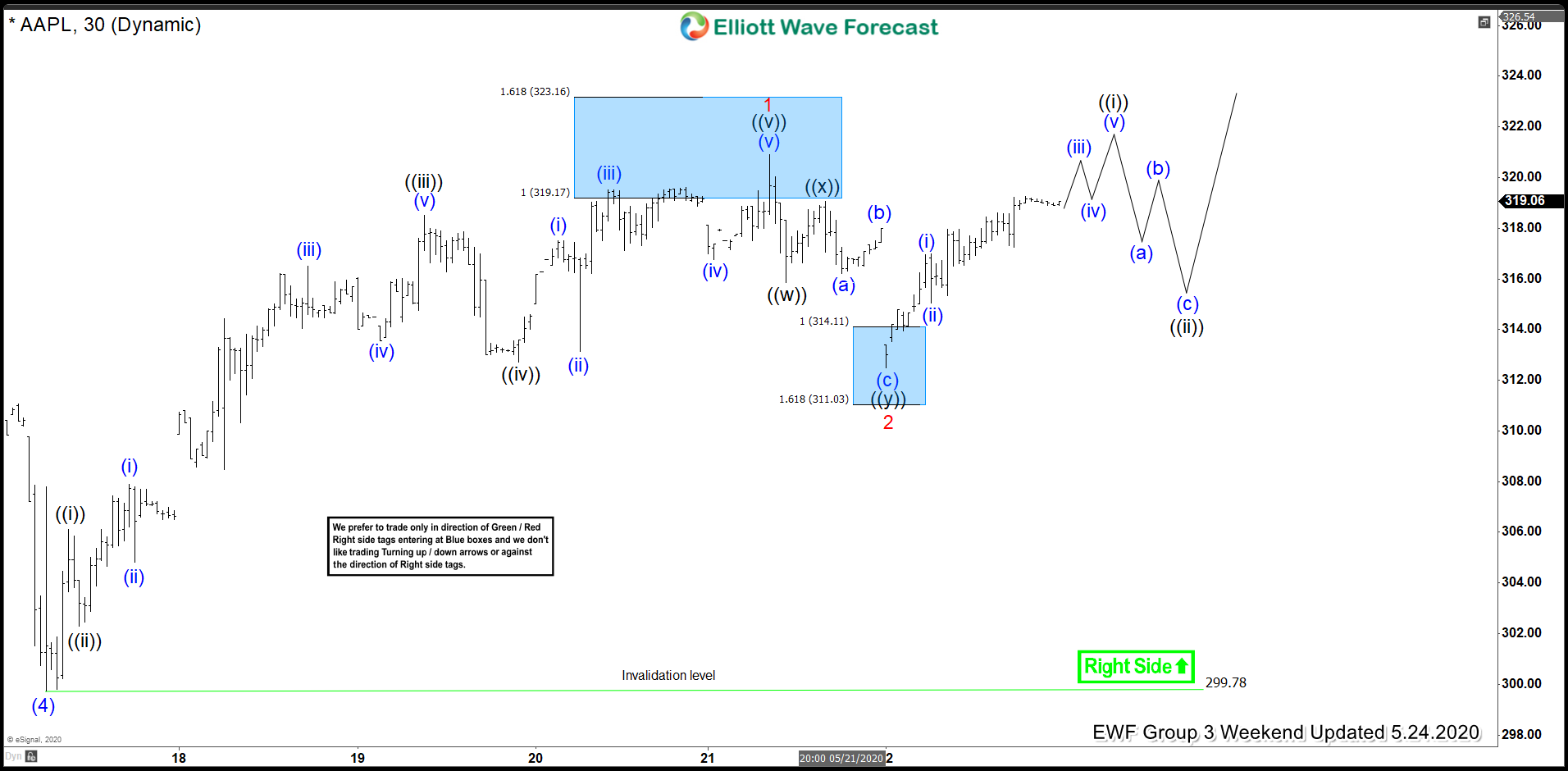Elliott Wave View: Apple Remains Supported