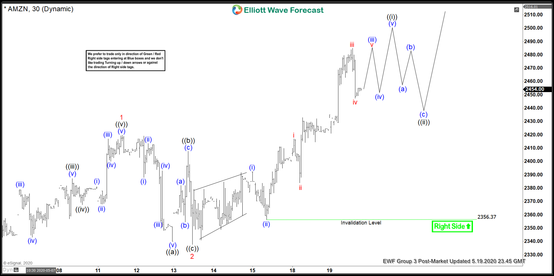 Elliott Wave View: Amazon (AMZN) Impulsive Move In Progress