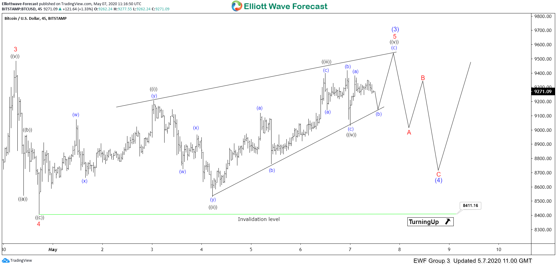 Elliott Wave View: Bitcoin Ending Diagonal in Progress