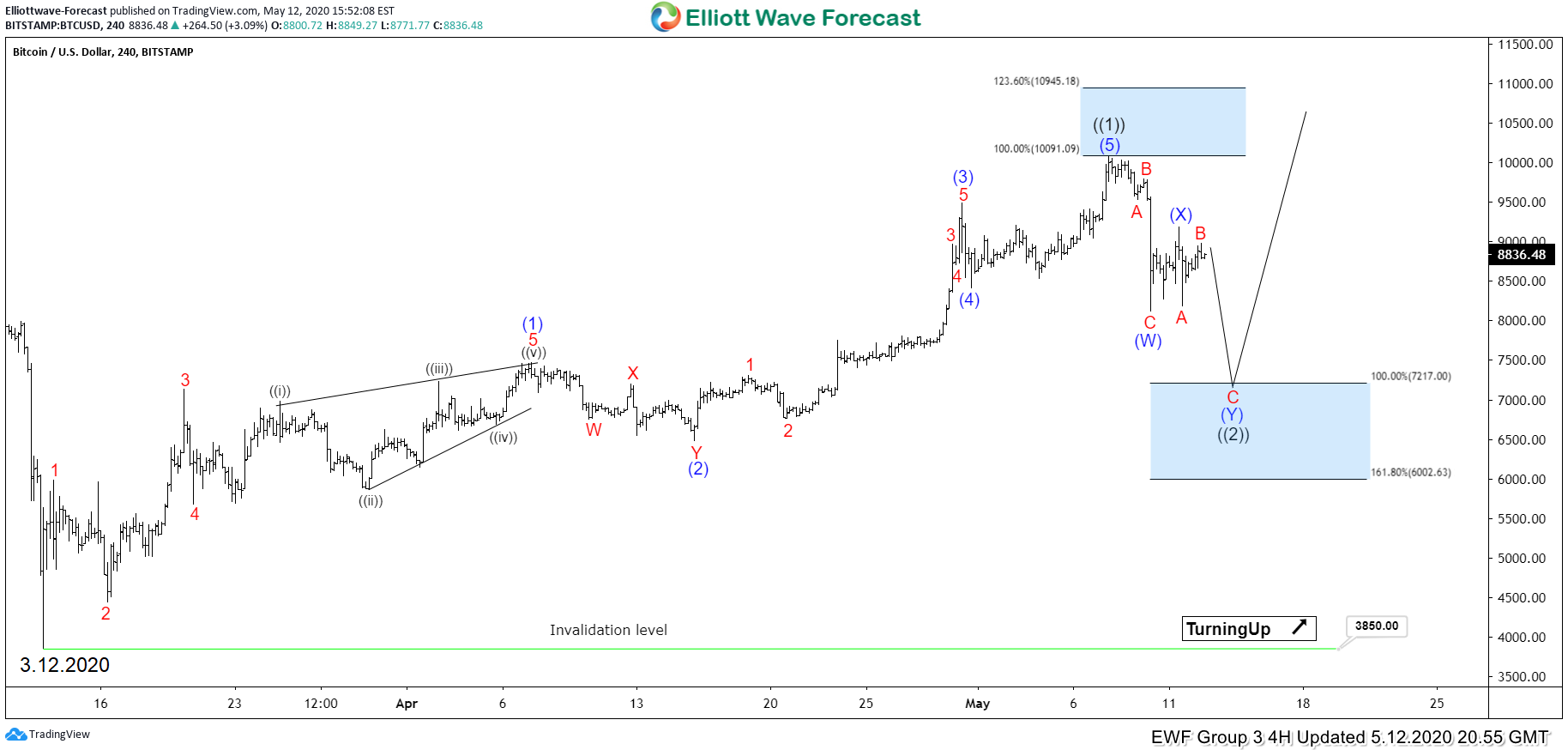 Bitcoin Outlook after Halving