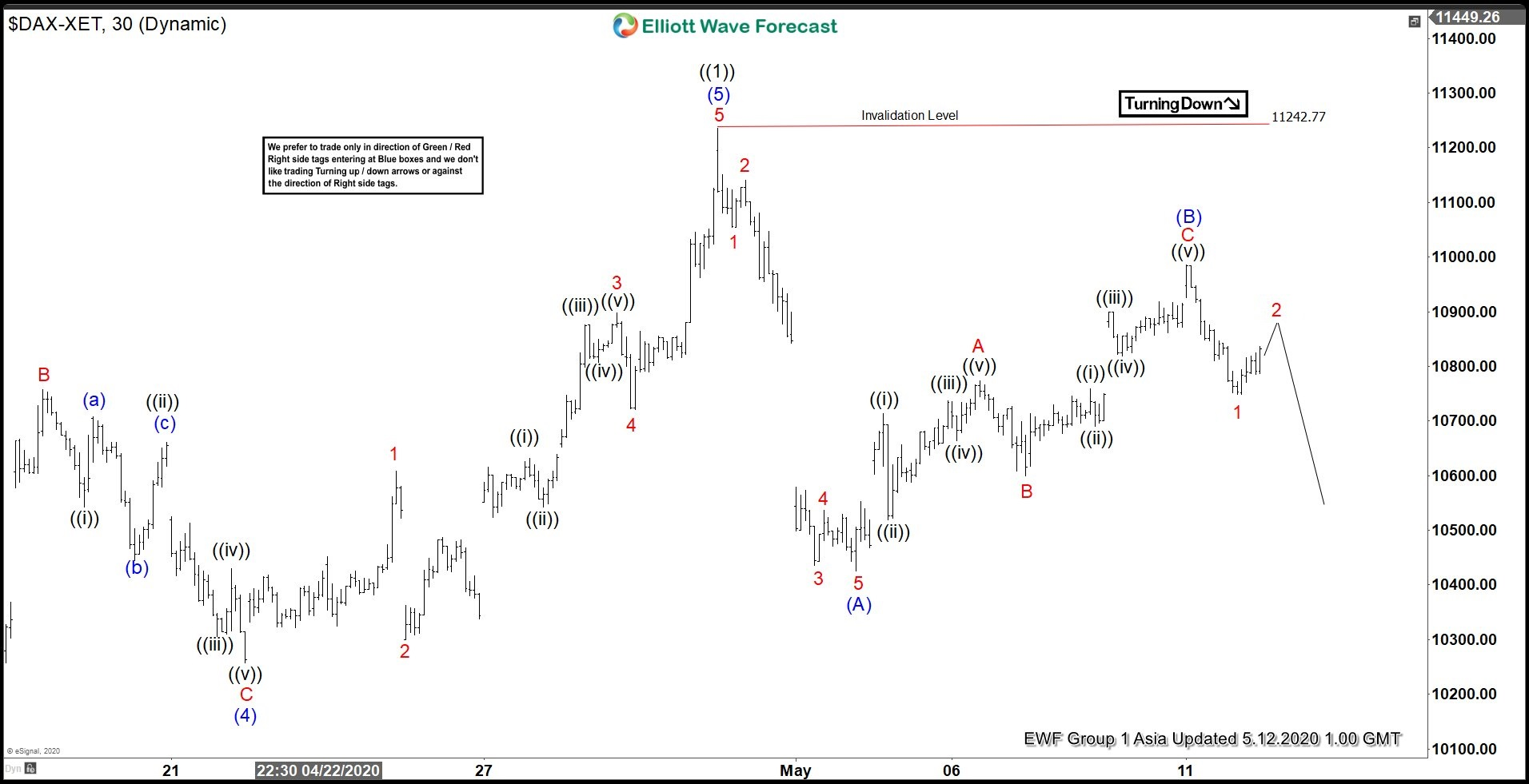 Elliott Wave View: DAX Ended Correction and Turning Lower