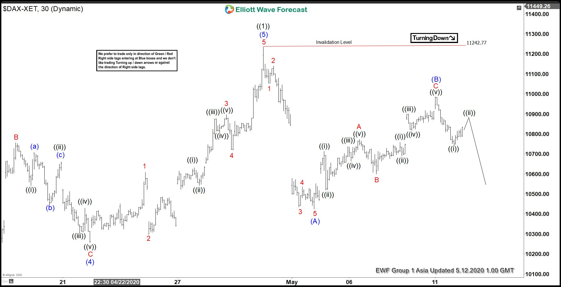 Elliott Wave View: DAX Ended Correction and Turns Lower