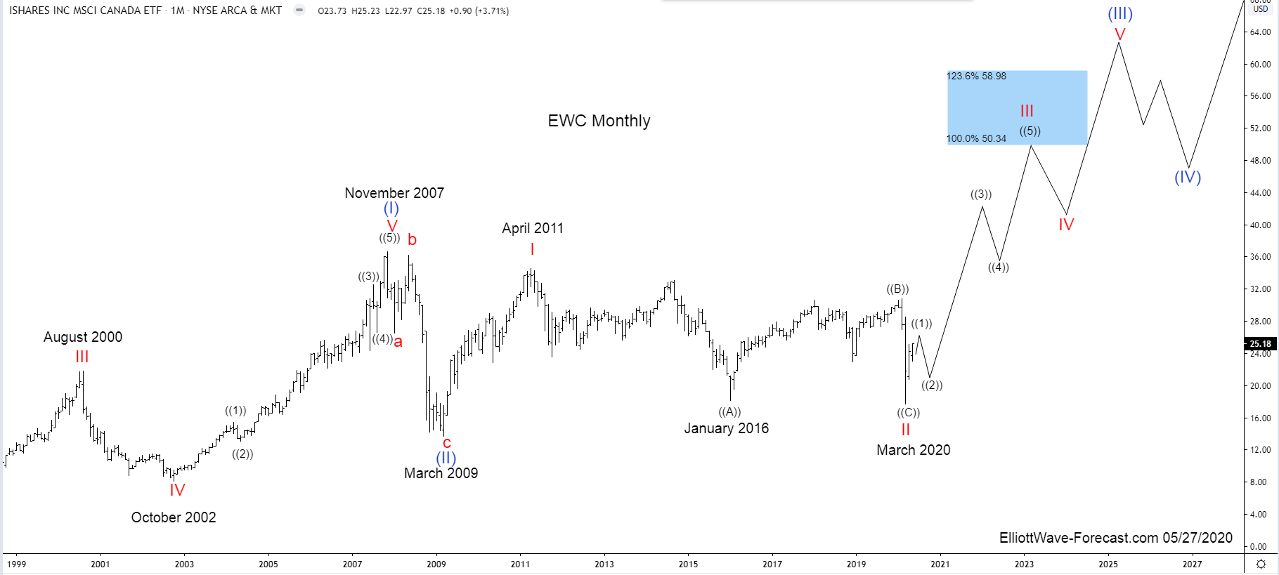 $EWC iShares MSCI Canada ETF Elliott Wave & Long Term Cycles