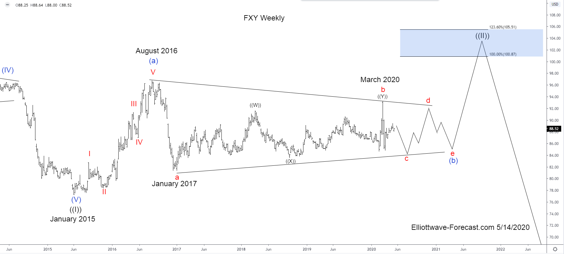$FXY Elliott Wave & Longer Term Cycles