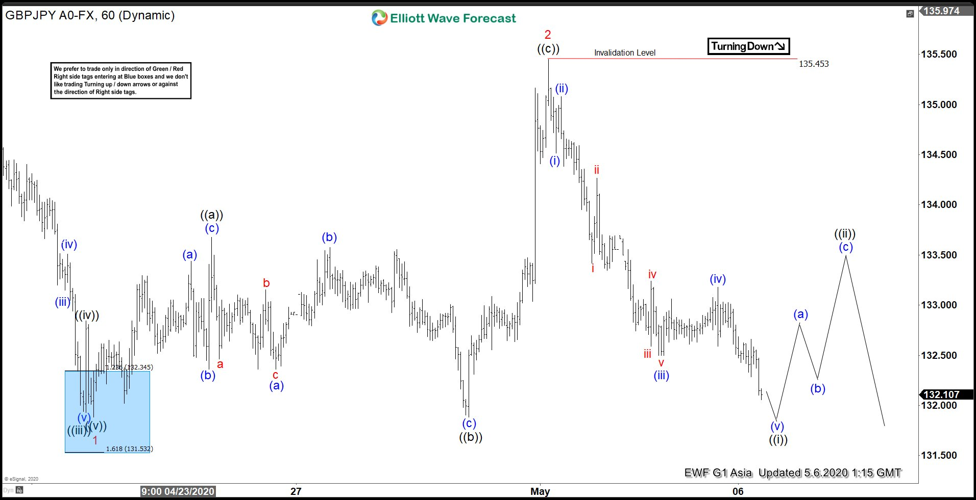 Elliott Wave View: GBPJPY Decline Extends in Wave 3
