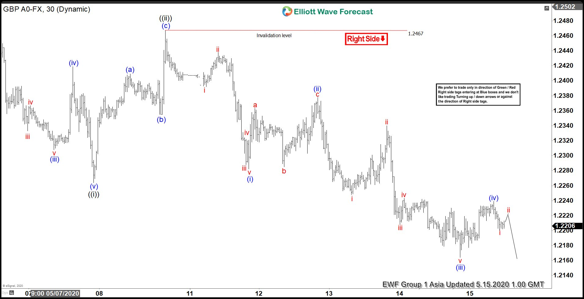 Elliott Wave View: Pound Sterling in a New Impulsive Lower