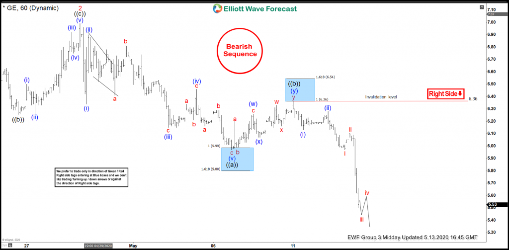 GE Elliott Wave View: Forecasting Sellers At Blue Box Area