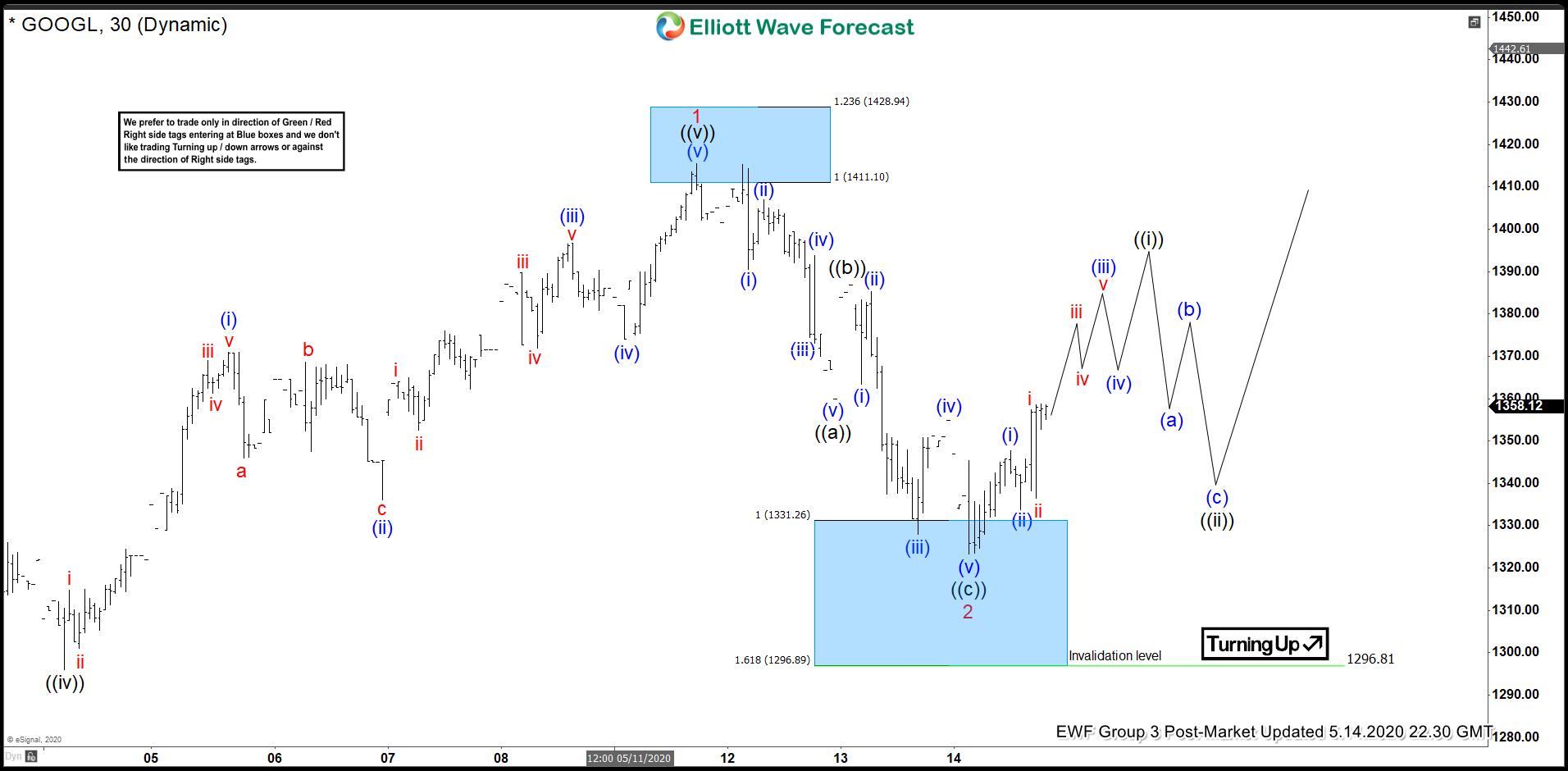 GOOGLE (GOOGL) Elliott Wave Forecasting The Path
