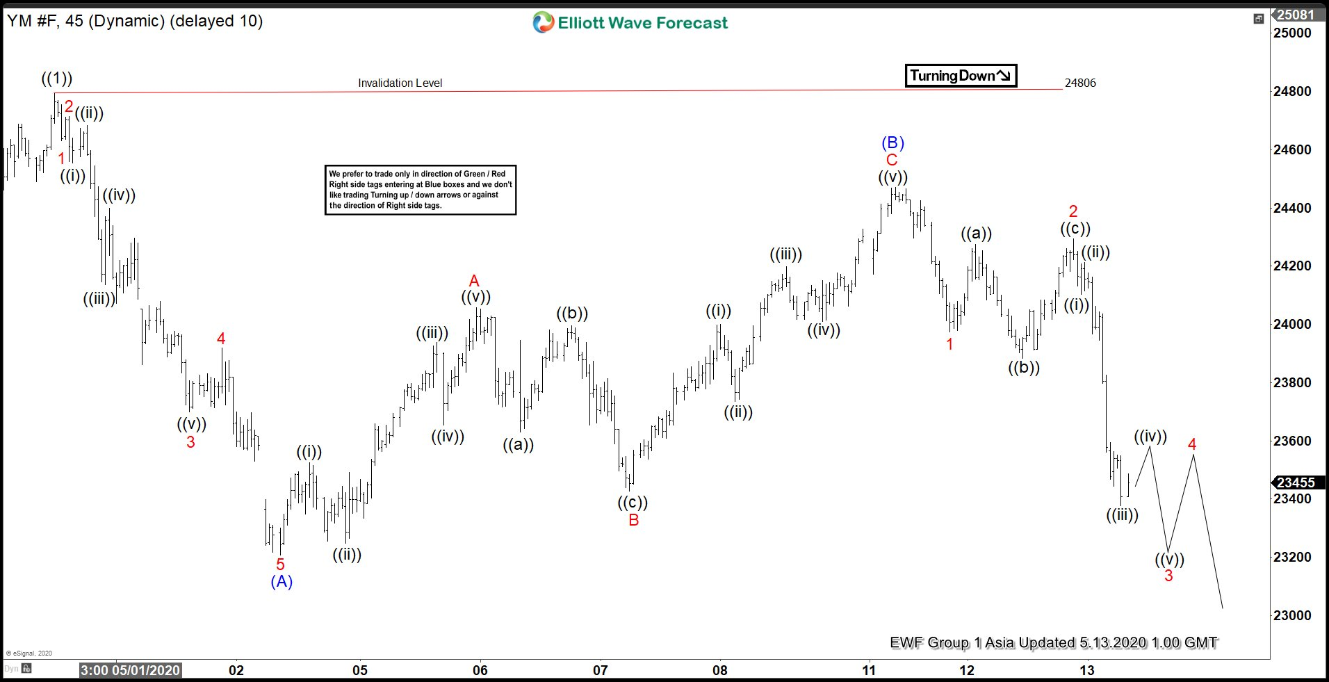 Elliott Wave View: Dow Futures (YM_F) Resumes Correction Lower